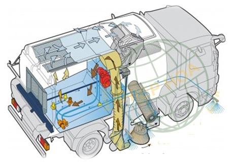 Nguyên lý hoạt động của xe